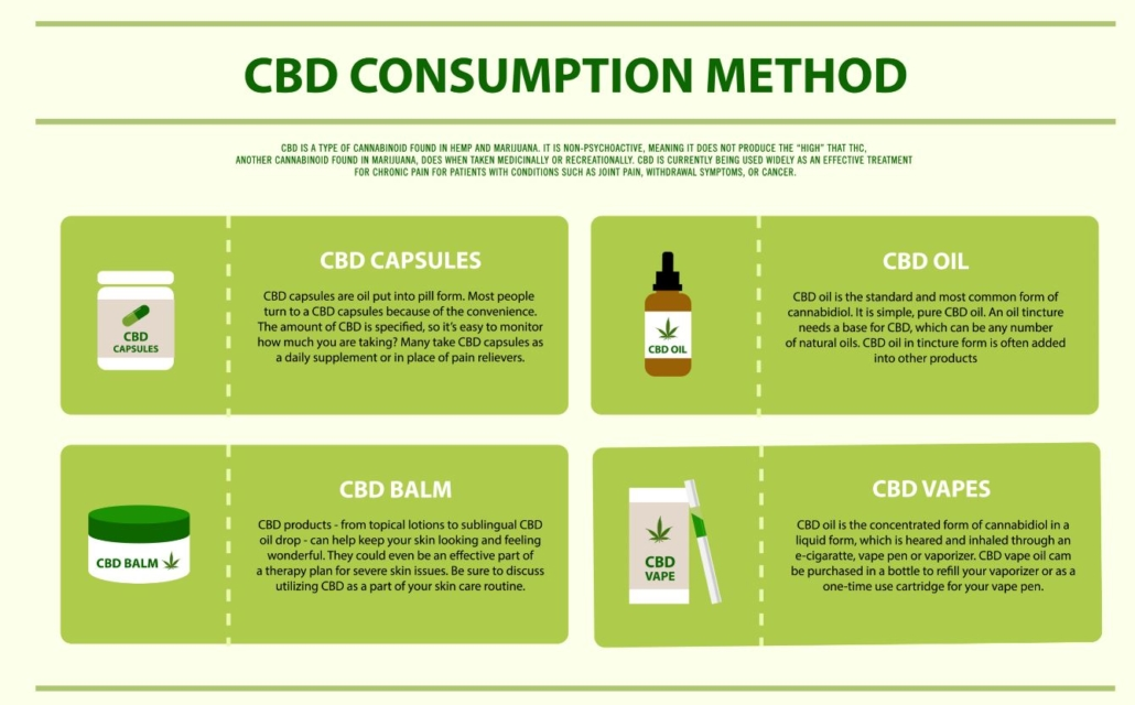 CBD Consumption Method