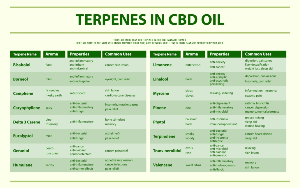 The Terpenes In CBD