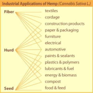 Use Of Industrial Hemp