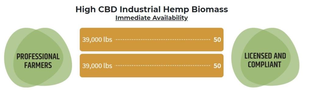 Biomasse de chanvre